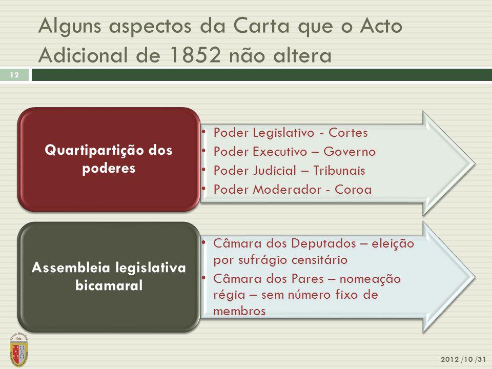 Alguns aspectos da Carta que o Acto Adicional de 1852 não altera
