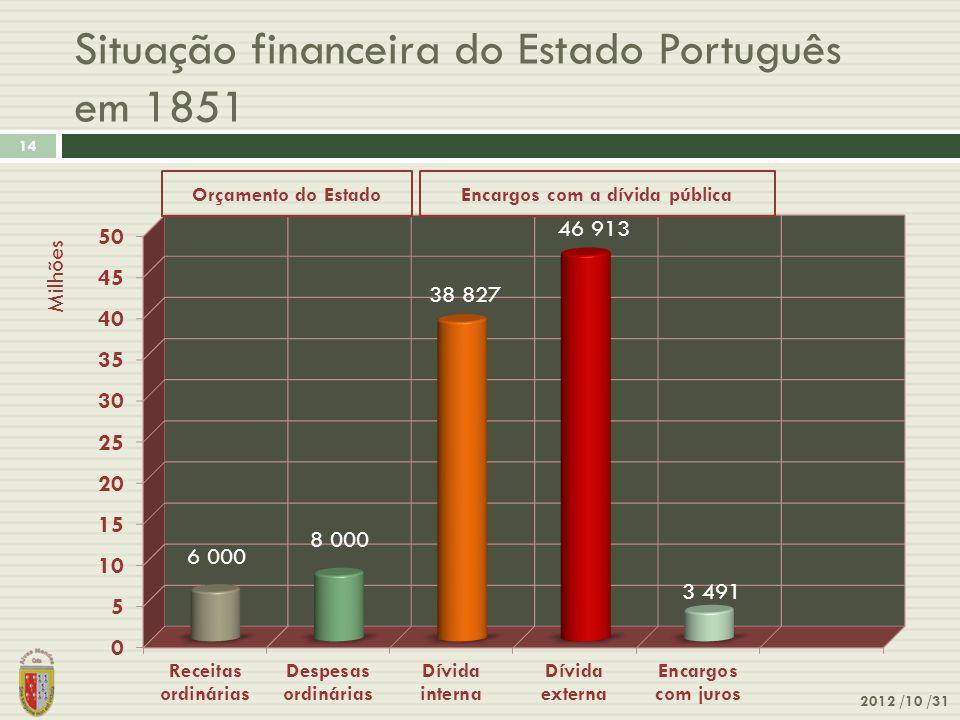 Situação financeira do Estado Português em 1851