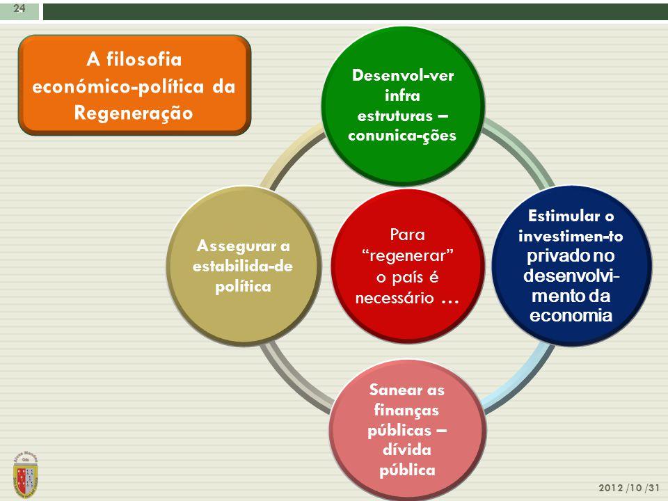 A filosofia económico-política da Regeneração