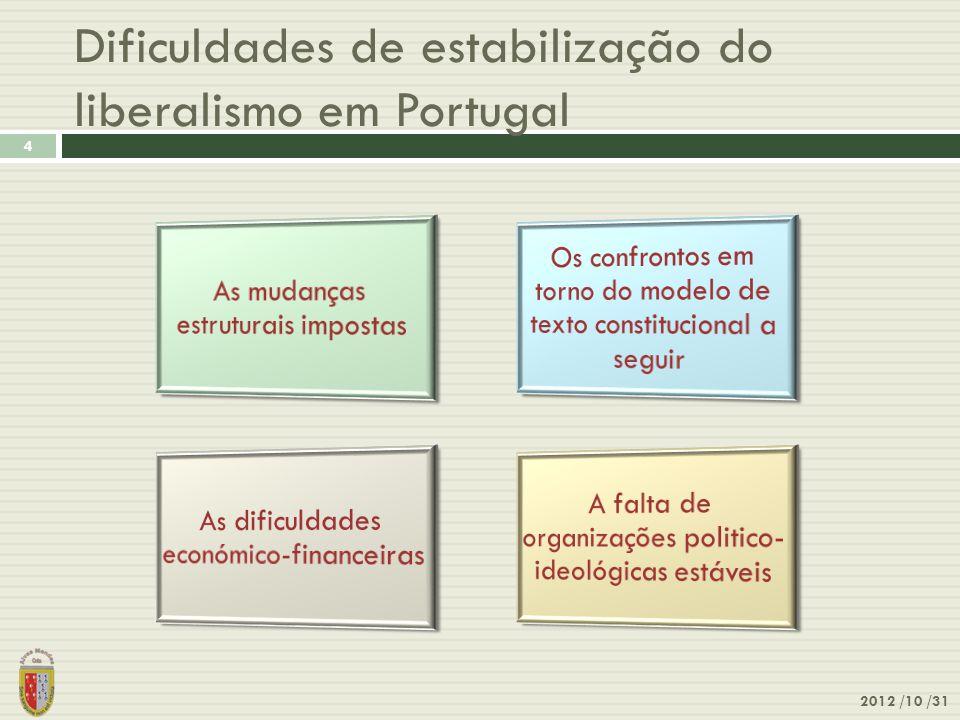 Dificuldades de estabilização do liberalismo em Portugal