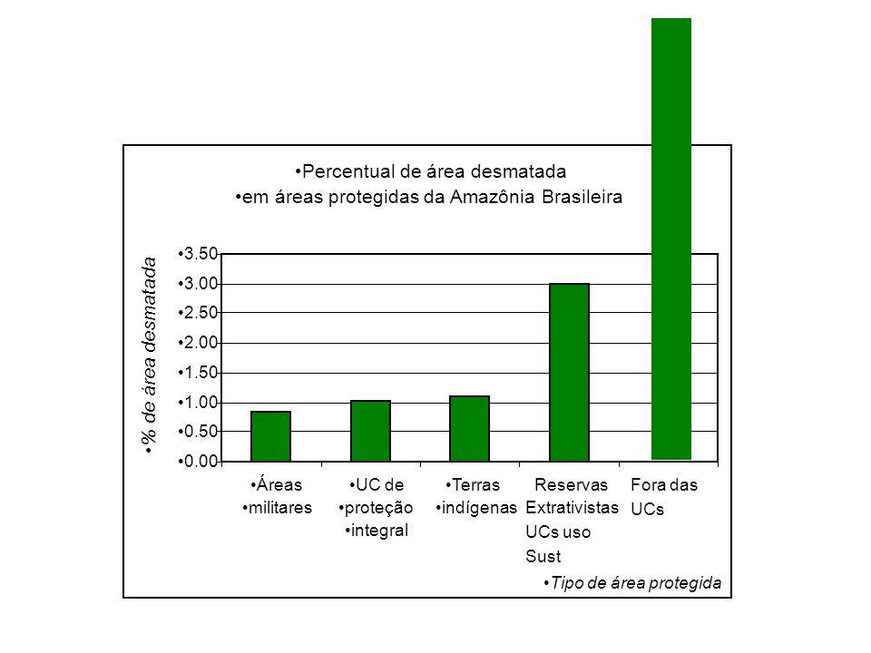 Percentual de área desmatada