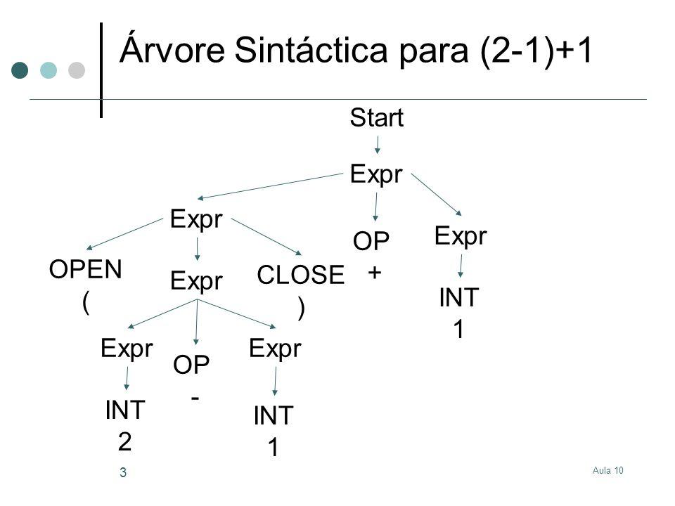 Árvore Sintáctica para (2-1)+1