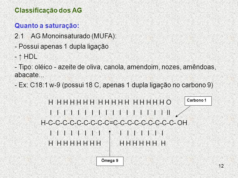2.1 AG Monoinsaturado (MUFA): - Possui apenas 1 dupla ligação - ↑ HDL