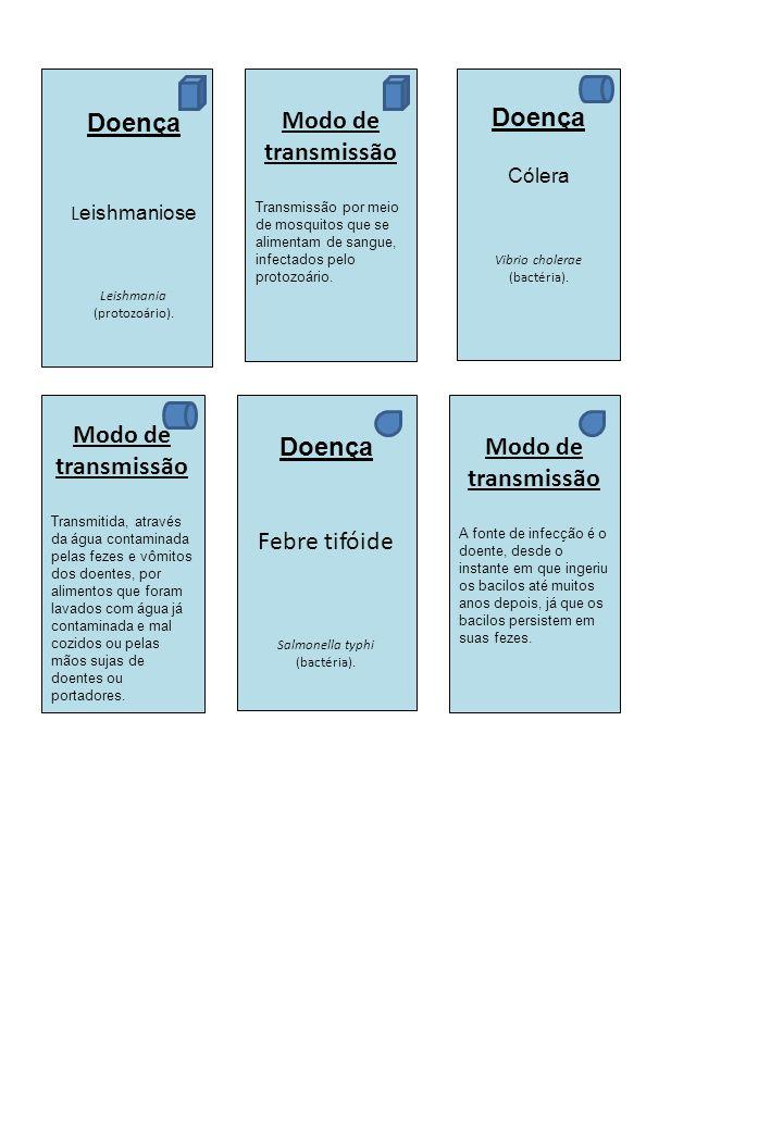 Doença Modo de transmissão Doença Modo de transmissão Doença