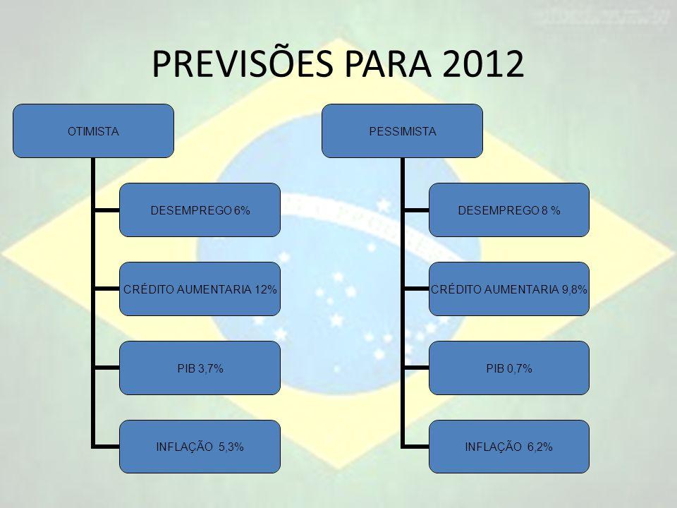 PREVISÕES PARA 2012