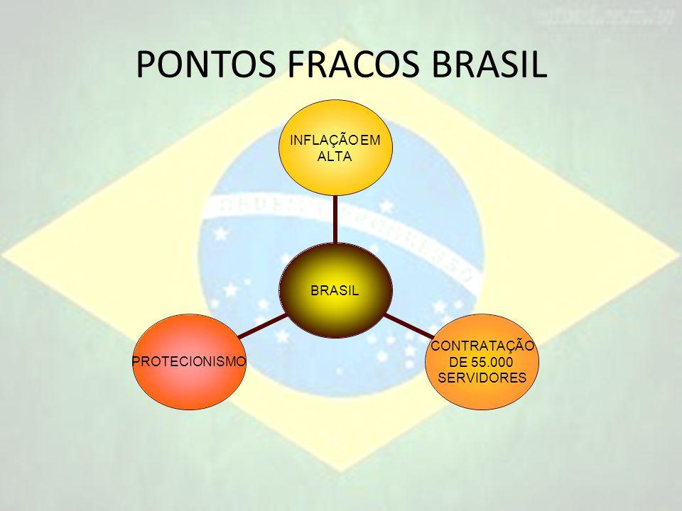 PONTOS FRACOS BRASIL