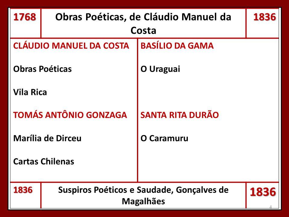 Obras Poéticas, de Cláudio Manuel da Costa