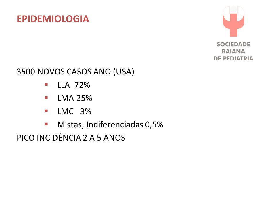 Epidemiologia 3500 NOVOS CASOS ANO (USA) LLA 72% LMA 25% LMC 3%