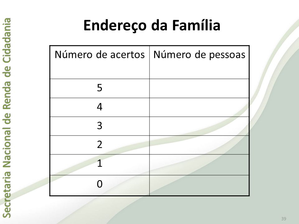 Endereço da Família Número de acertos Número de pessoas 5 4 3 2 1