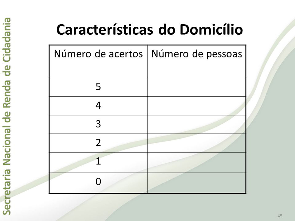 Características do Domicílio