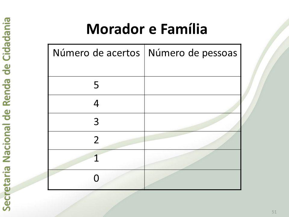 Morador e Família Número de acertos Número de pessoas 5 4 3 2 1