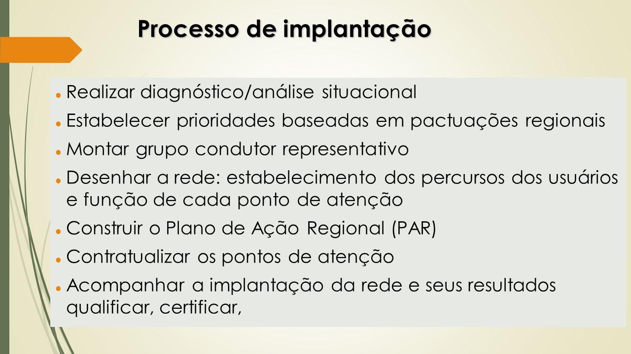 Processo de implantação