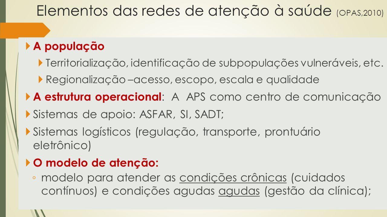 Elementos das redes de atenção à saúde (OPAS,2010)