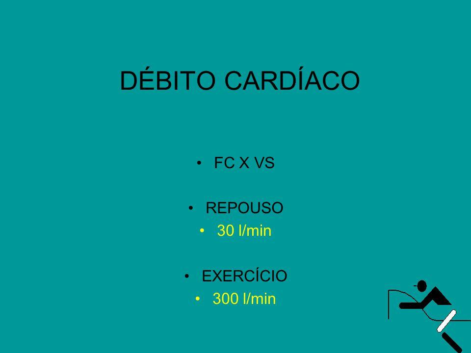 DÉBITO CARDÍACO FC X VS REPOUSO 30 l/min EXERCÍCIO 300 l/min