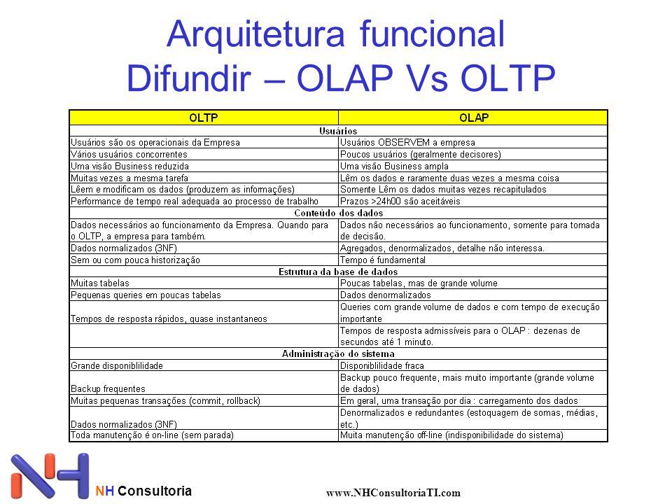 Arquitetura funcional Difundir – OLAP Vs OLTP