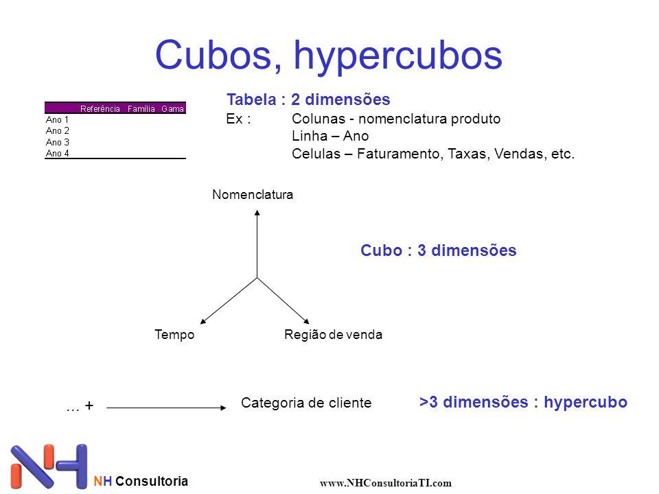 Cubos, hypercubos Tabela : 2 dimensões Cubo : 3 dimensões