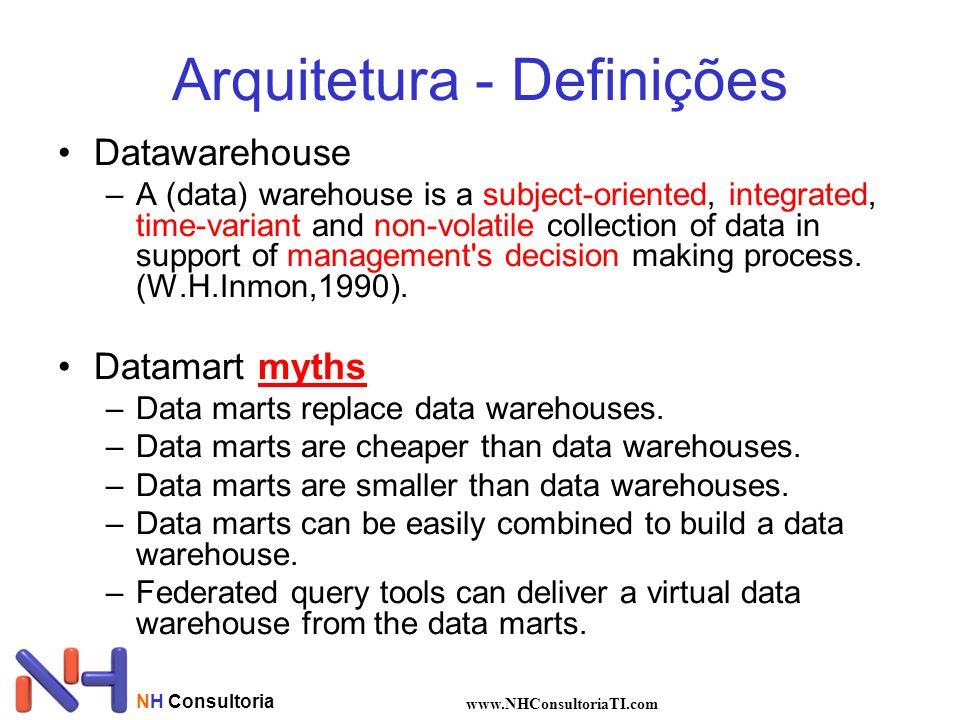 Arquitetura - Definições