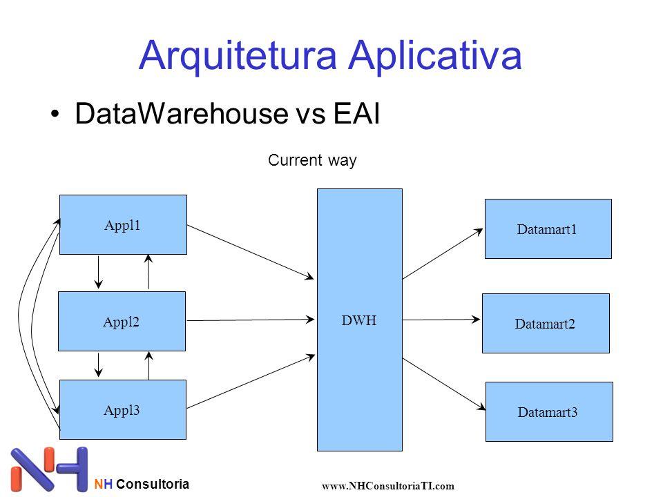 Arquitetura Aplicativa