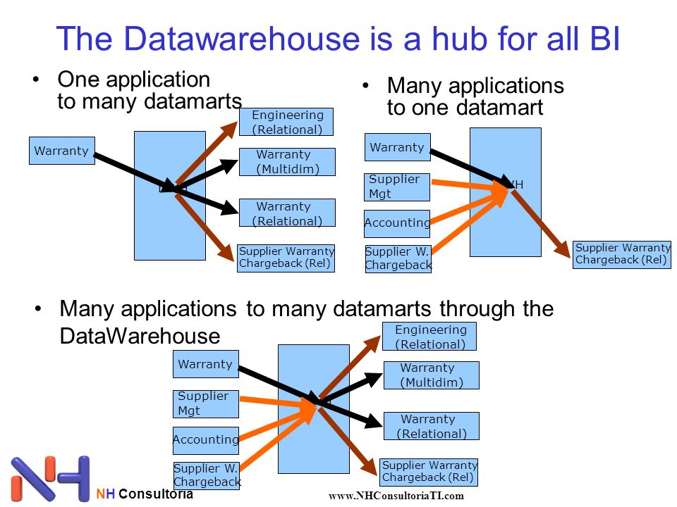 The Datawarehouse is a hub for all BI