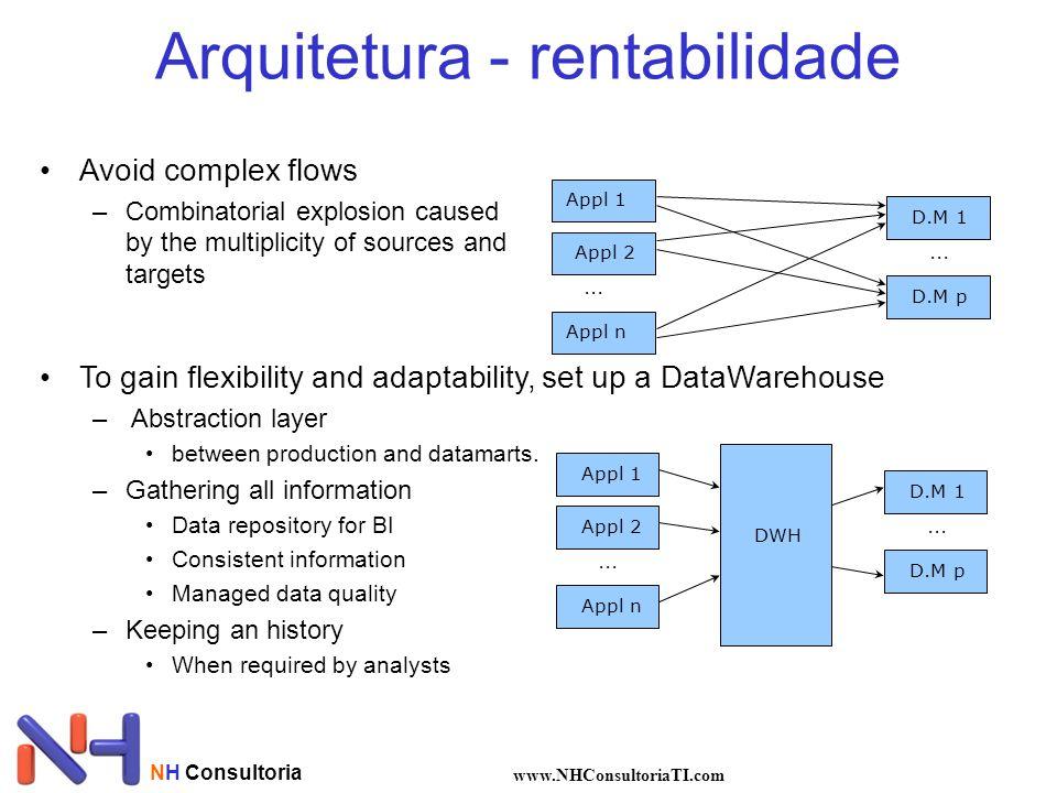 Arquitetura - rentabilidade