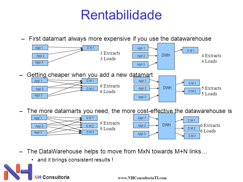 Rentabilidade First datamart always more expensive if you use the datawarehouse. Appl 1. Appl 2. Appl 3.