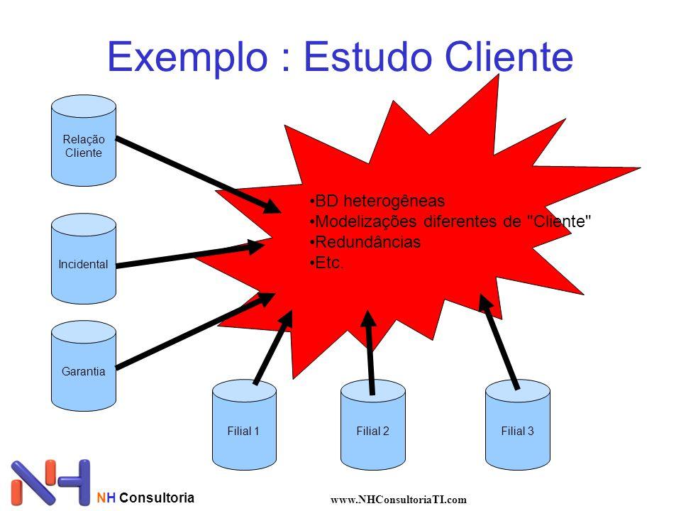 Exemplo : Estudo Cliente
