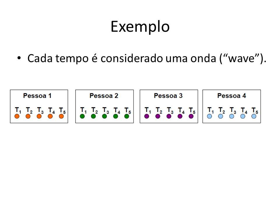 Exemplo Cada tempo é considerado uma onda ( wave ).