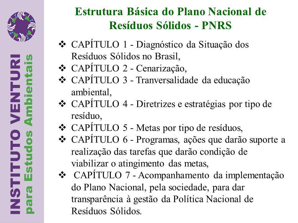 Estrutura Básica do Plano Nacional de Resíduos Sólidos - PNRS