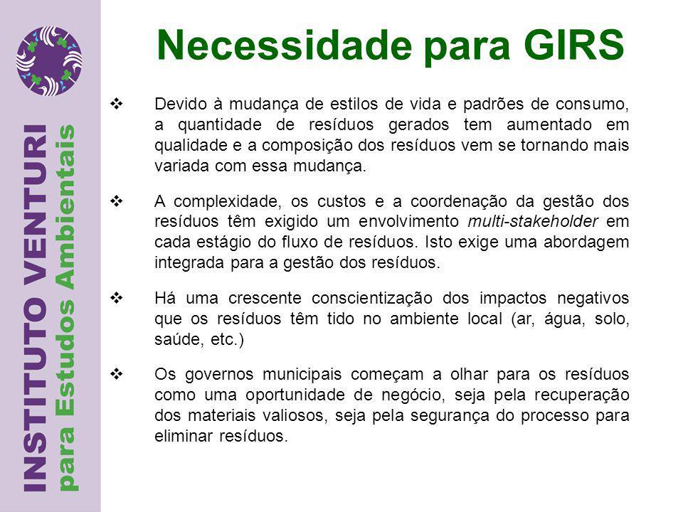 Necessidade para GIRS