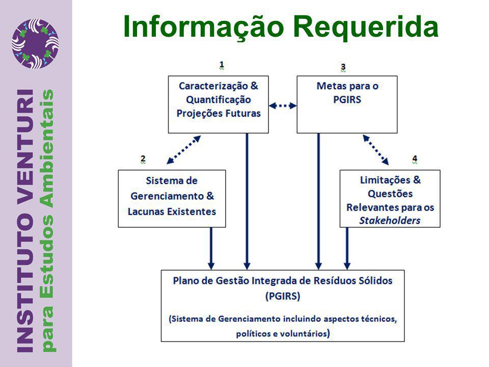 Informação Requerida