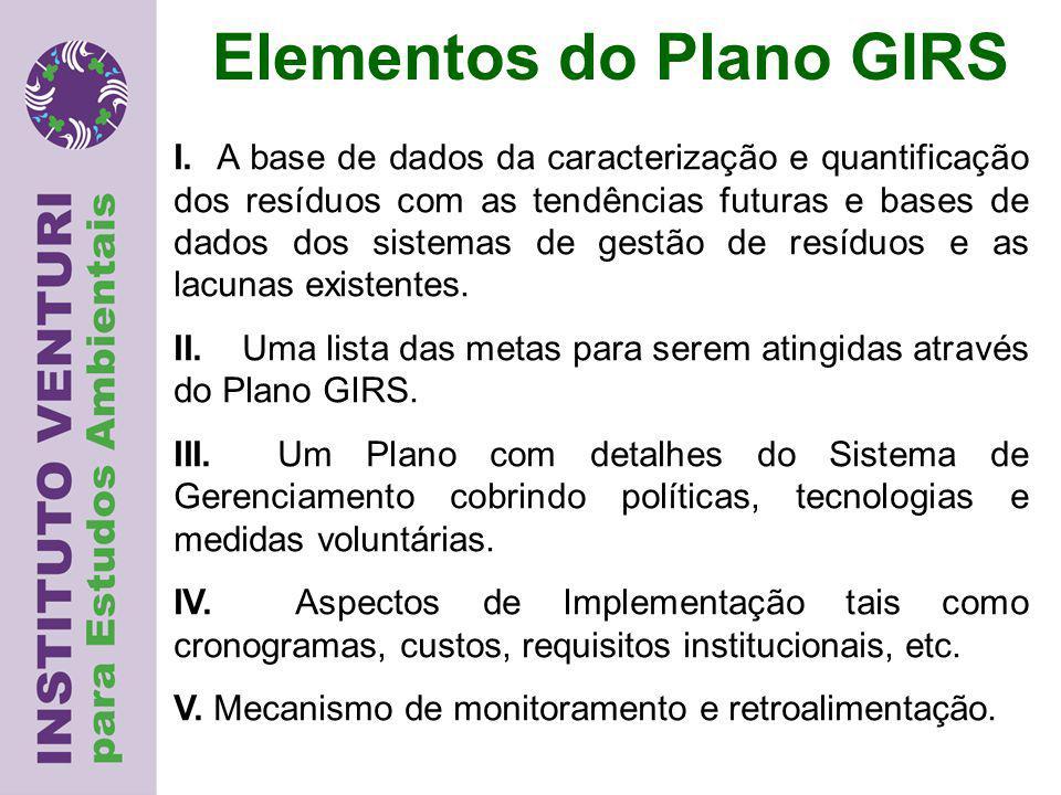 Elementos do Plano GIRS