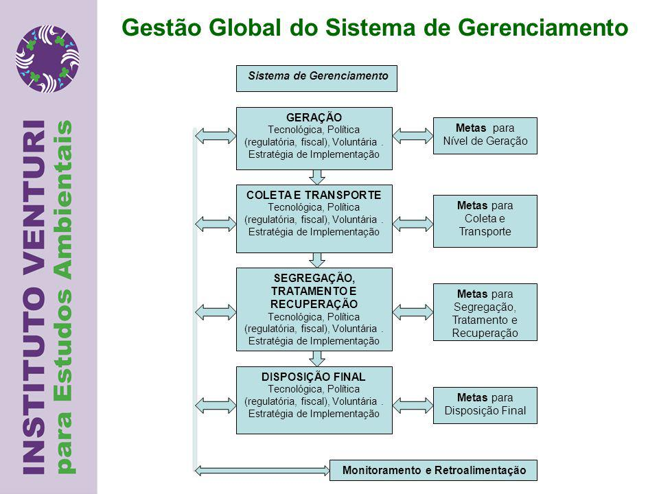 Gestão Global do Sistema de Gerenciamento