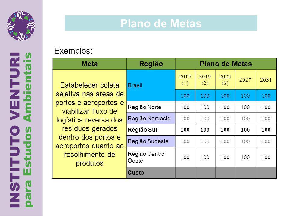 Plano de Metas Exemplos: Meta Região Plano de Metas