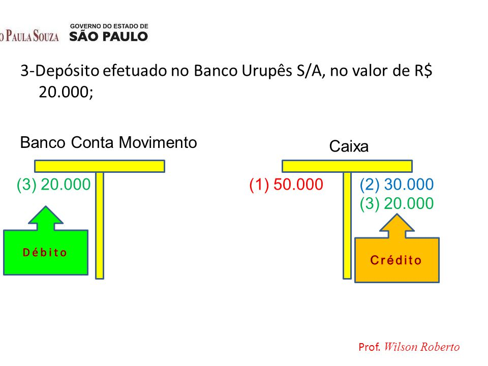 3-Depósito efetuado no Banco Urupês S/A, no valor de R$ 20.000;