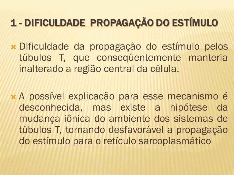1 - Dificuldade propagação do estímulo