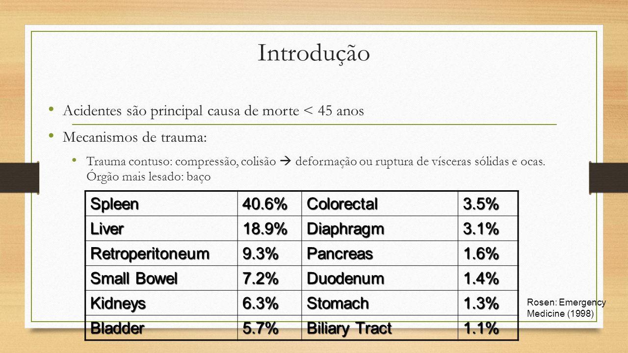 Introdução Spleen 40.6% Colorectal 3.5% Liver 18.9% Diaphragm 3.1%