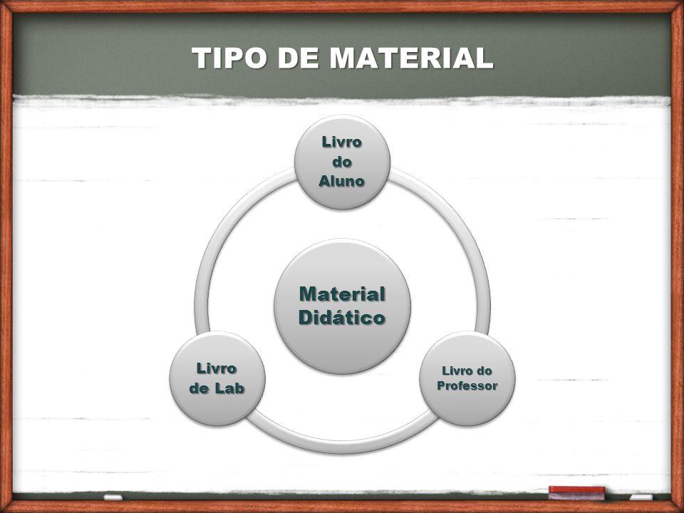 TIPO DE MATERIAL Material Didático Livro do Aluno Livro de Lab