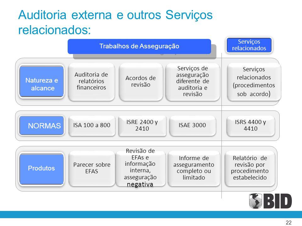 Auditoria externa e outros Serviços relacionados: