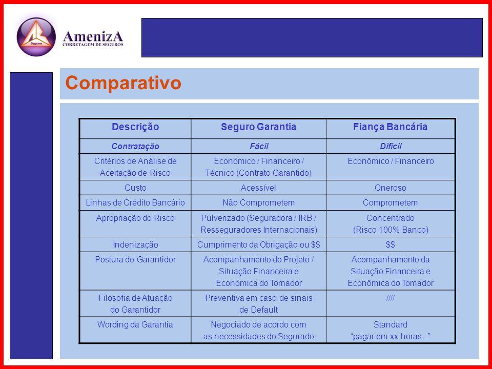 Comparativo Comparativo Descrição Seguro Garantia Fiança Bancária