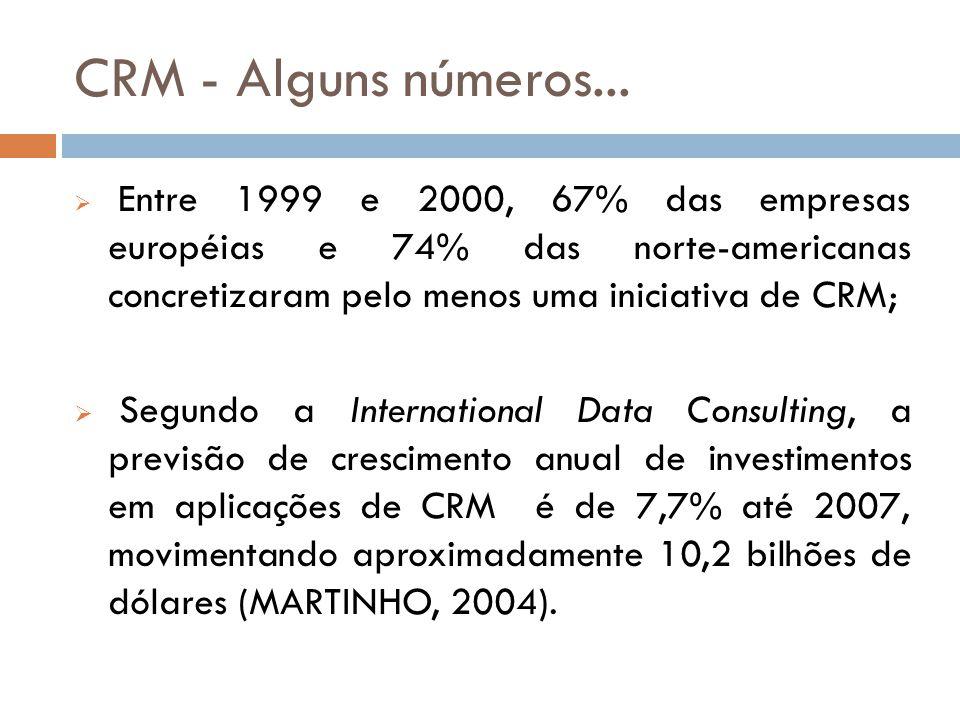CRM - Alguns números... Entre 1999 e 2000, 67% das empresas européias e 74% das norte-americanas concretizaram pelo menos uma iniciativa de CRM;