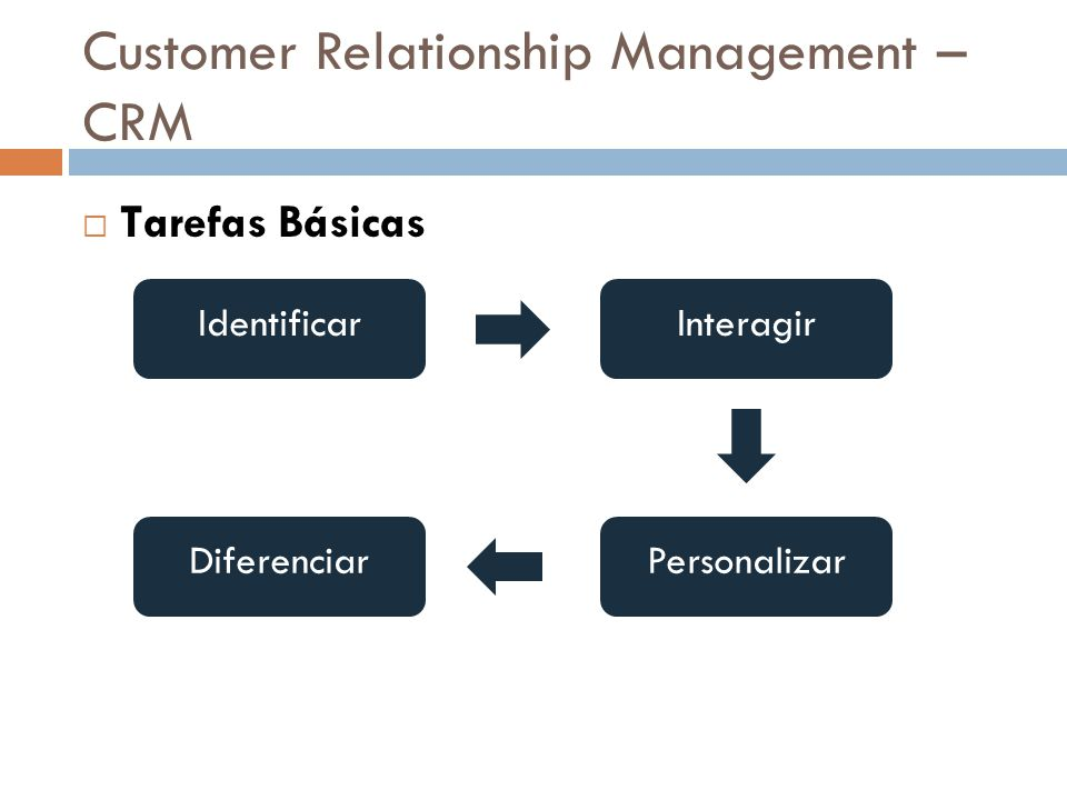 Customer Relationship Management – CRM