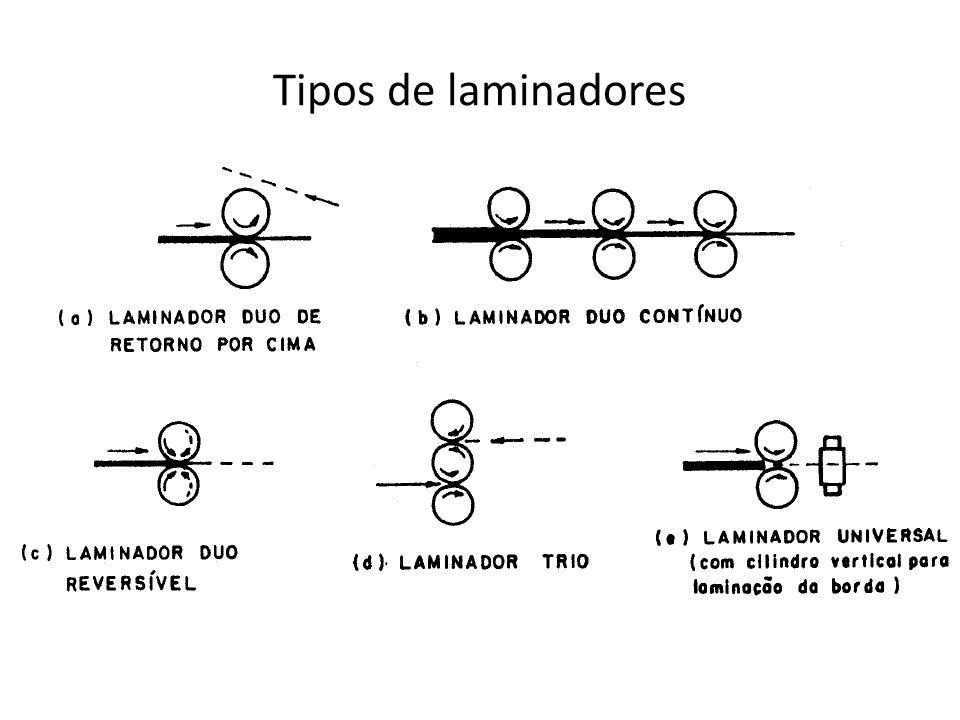 Tipos de laminadores