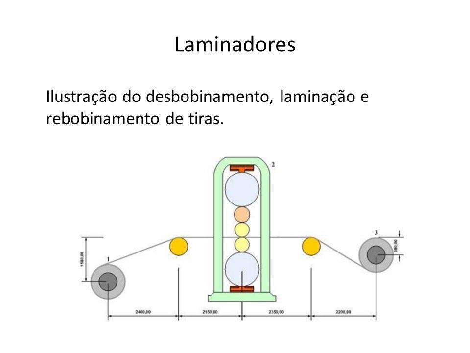 Laminadores Ilustração do desbobinamento, laminação e rebobinamento de tiras.