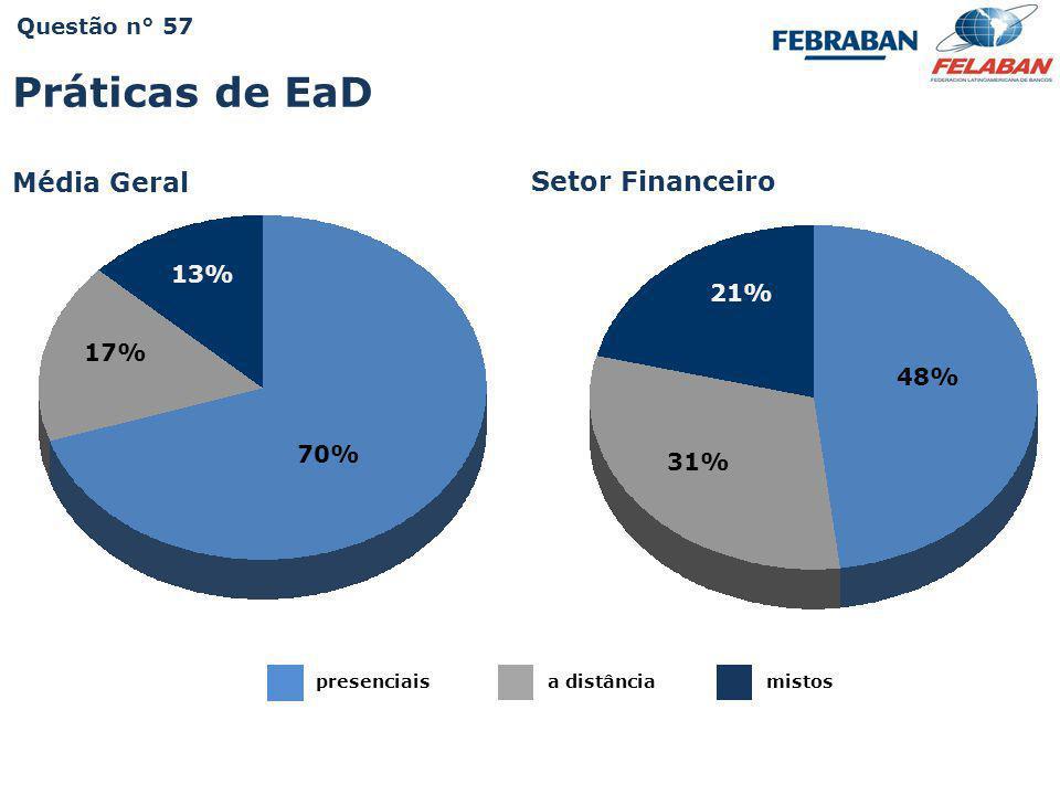 Práticas de EaD Média Geral Setor Financeiro 13% 21% 17% 48% 70% 31%