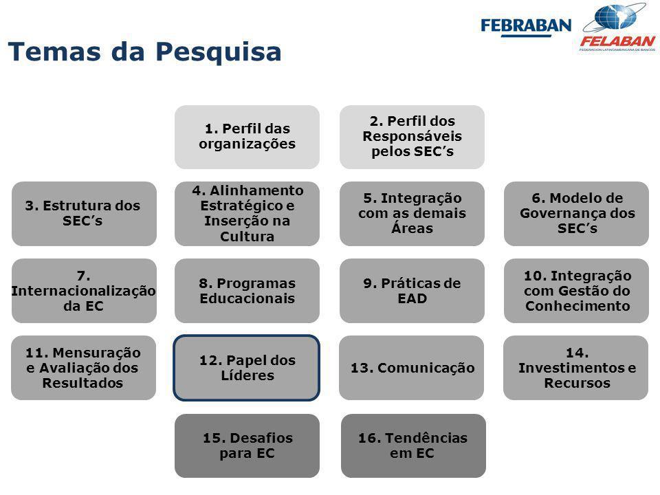 Temas da Pesquisa 1. Perfil das organizações