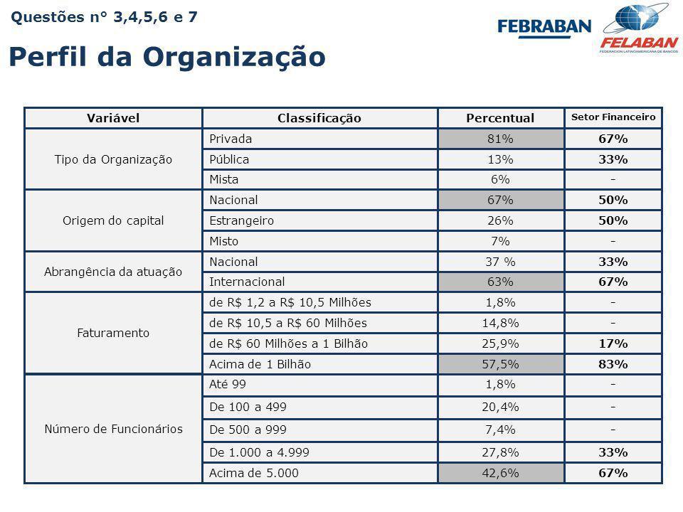 Perfil da Organização Questões n° 3,4,5,6 e 7 Variável Classificação