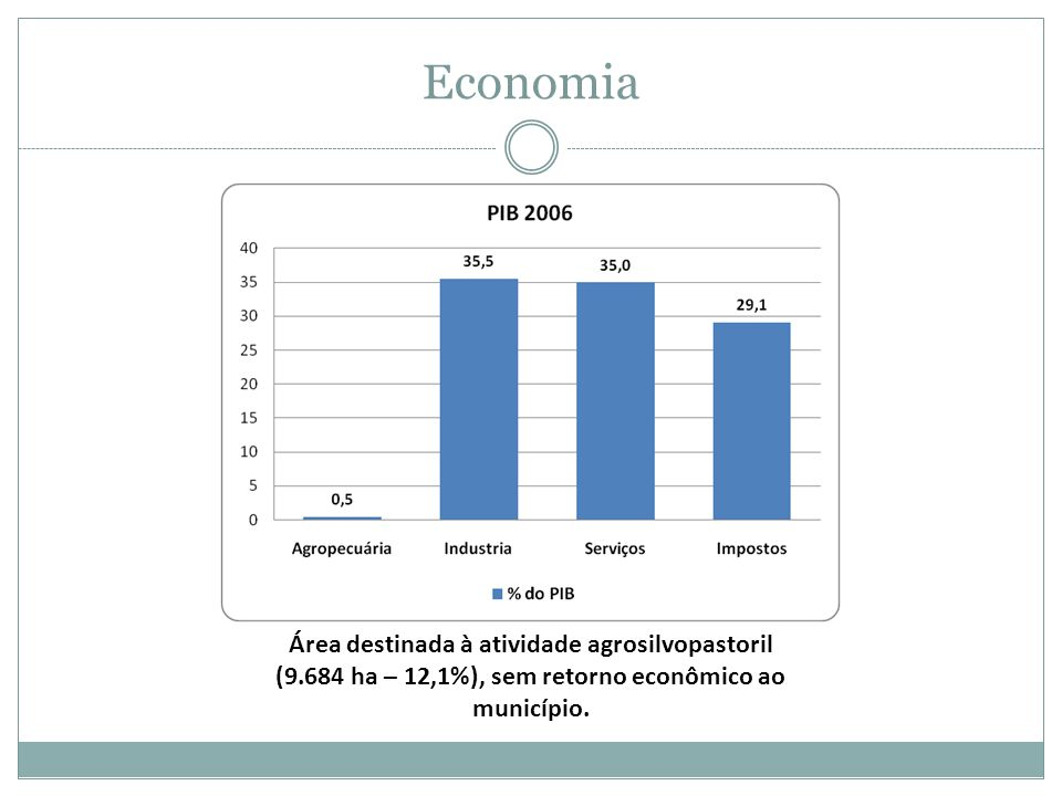 (9.684 ha – 12,1%), sem retorno econômico ao município.