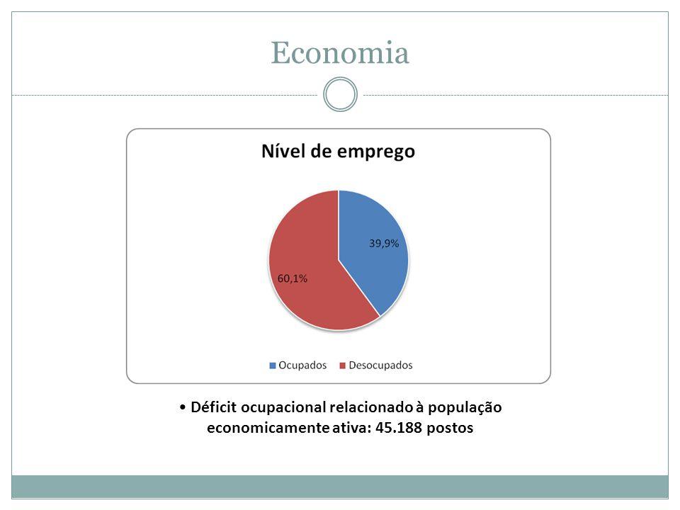 Economia Déficit ocupacional relacionado à população economicamente ativa: 45.188 postos