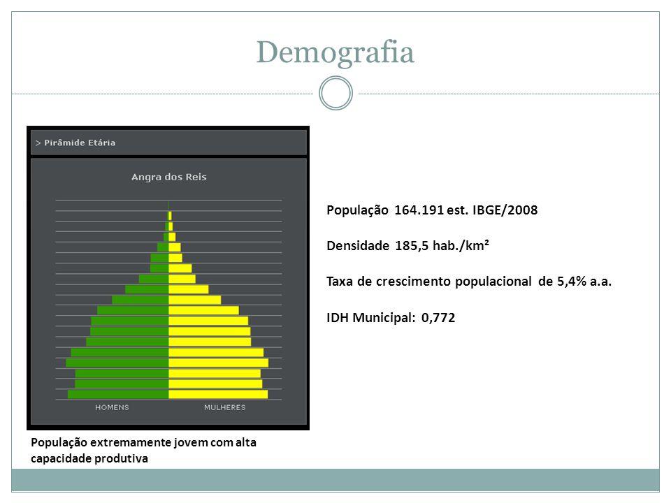 Demografia População 164.191 est. IBGE/2008 Densidade 185,5 hab./km²