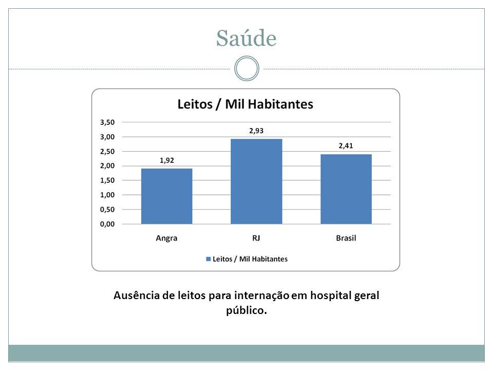 Ausência de leitos para internação em hospital geral público.